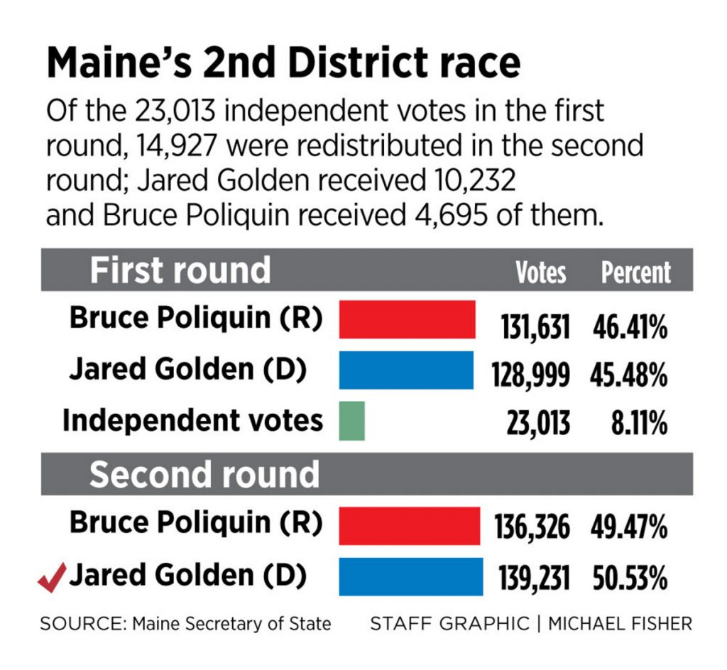 Jared Golden wins Maine's 2nd District race, takes another ...