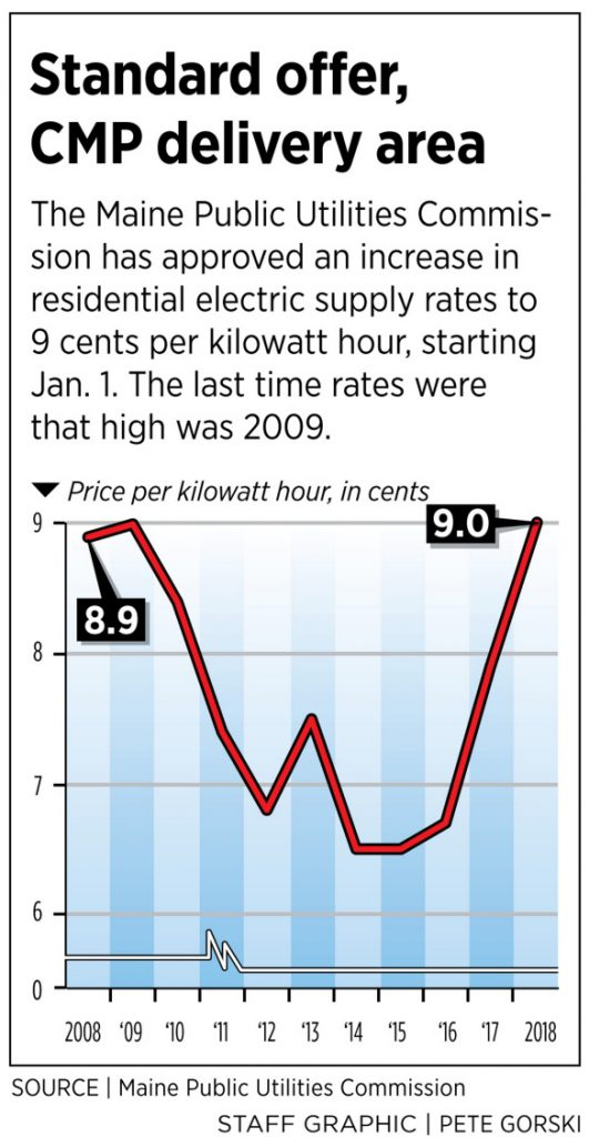 On Monday The Maine Public Utilities Commission Roved New Standard Offer Rates For 2019 These Supply Will Rise 14 Percent From 7 9 Cents Per
